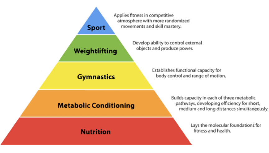 CrossFit Piramid_